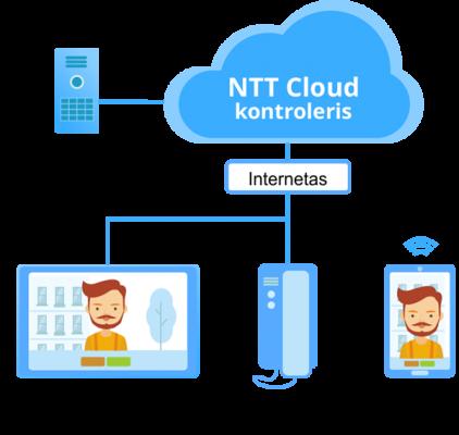 Vaizdo telefonspynės schema, SIP įeigos kontrolės schema, NTT Cloud kontroleris