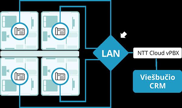 Telefonijos sprendimai viešbučiams - NTT, NTT Cloud vPBX ir 3CX paketo viešbučiams funkcijos